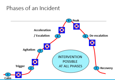 phases of incident